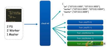 云深度学习平台分布式训练
