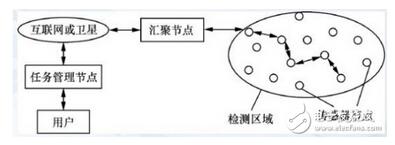 无线传感器网络的结构与特点分析