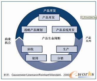 图1 产品开发是产品生命周期的一部分