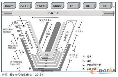 图2 基于模型的系统工程