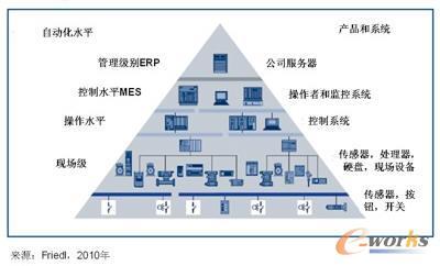 图3 自动化金字塔
