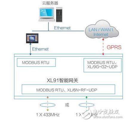 工业物联网智能网关解决方案及应用案例