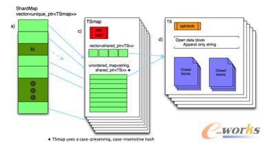 Beringei的内存数据结构(注2)