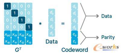 EC编码过程(注4)