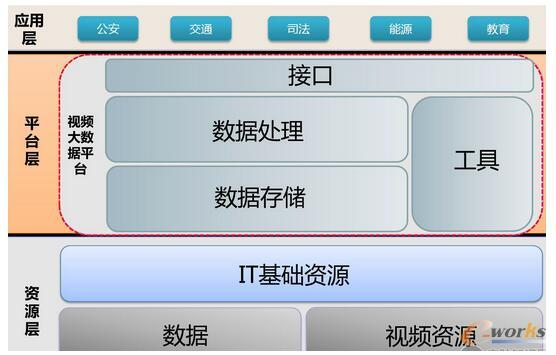 视频大数据处理系统总体架构