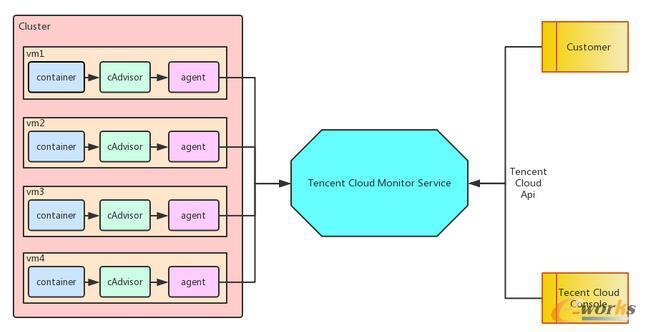 腾讯云容器服务监控体系详解