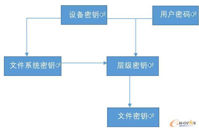 加密密钥层级图