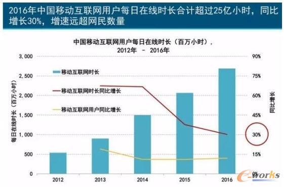 中国移动互联网用户每日在线时长