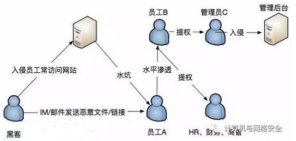 企业网络安全浅析