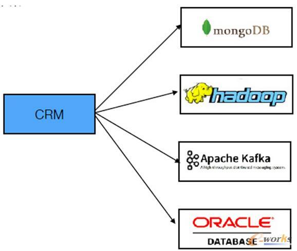 大数据平台架构技术选型与场景运用