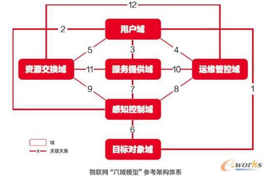 """""""六域模型""""打造物联网协同生态"""