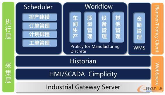广日电气核心信息系统平台架构