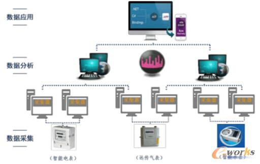 能耗智能监控系统整体方案