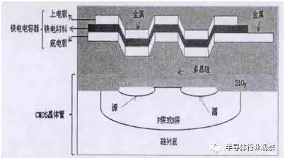 fram结构剖面图