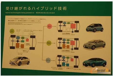 丰田混合动力汽车技术的发展