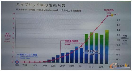 混合动力汽车市场的发展