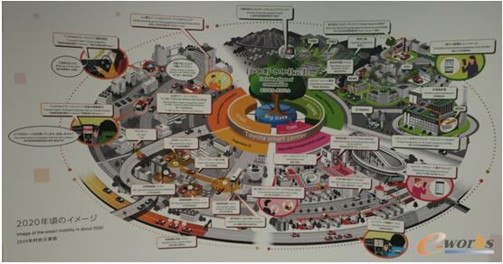 丰田汽车发布的2020年智能出行的愿景
