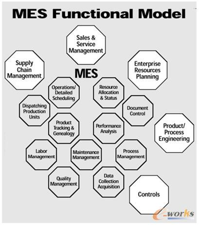 MESA定义的MES11个功能模块