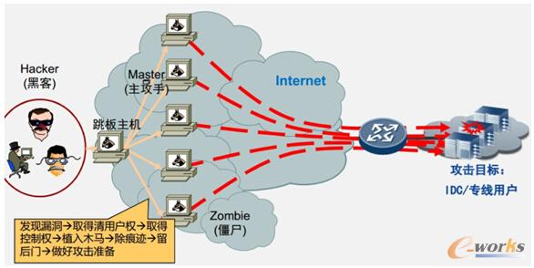 遭遇DDoS攻击,怎么办?
