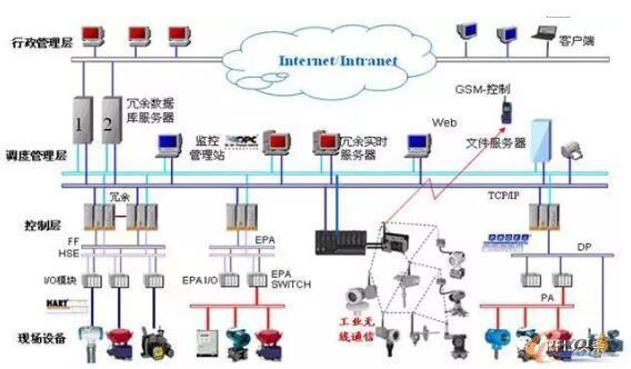 工业物联网应用场景及系统构建