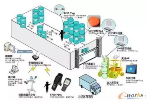 RFID在工业领域的相关应用