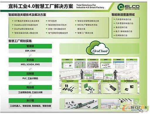 宜科工业4.0智慧工厂解决方案