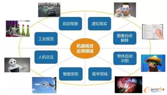 机器视觉主要应用领域
