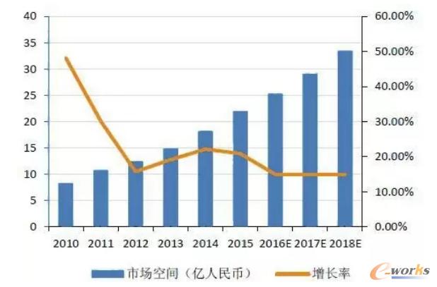 2010-2018年中国机器视觉市场空间及增速(来源:中国产业信息网)
