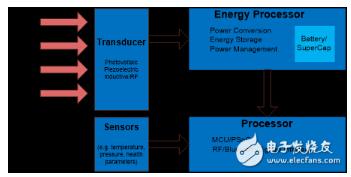 能量收集系统的基本构建模块