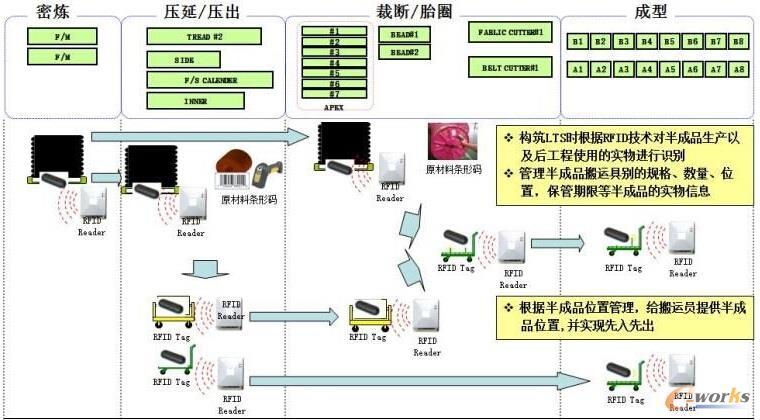 图9 基于RFID的半成品库存管理