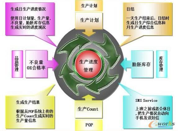 图6 中策橡胶KS-MES业务流程