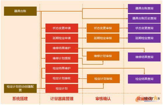 计量器具管理设计图