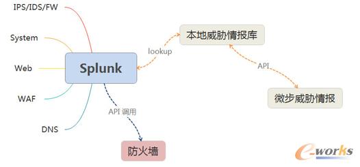 (威胁情报分析界面图,威胁情报数据来自微步在线ThreatBook API)
