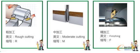 工步及刀具说明