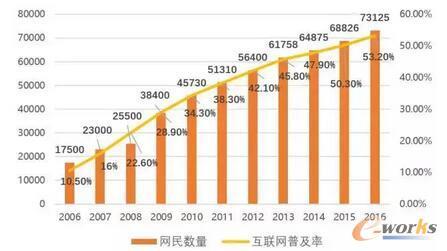 划重点!中国网民规模已达7.72亿 折射哪些新趋