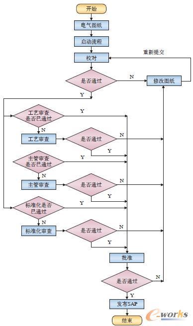 电气图纸评审流程图