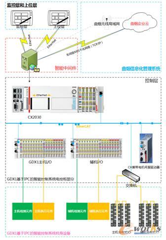 图2 曲靖卷烟厂的智能工厂架构