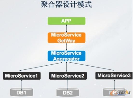实施微服务架构的关键技术
