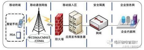 移动运维技术之安全管理模型