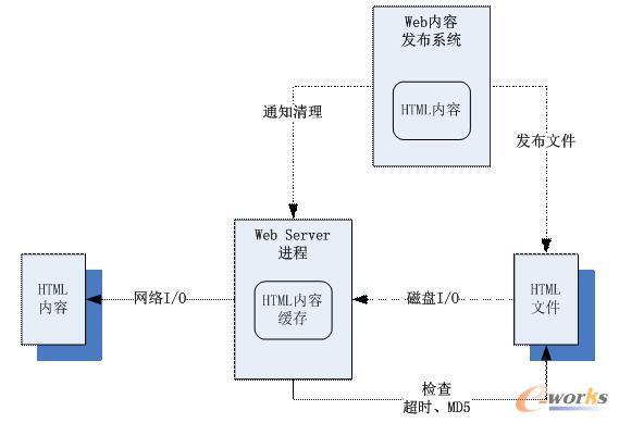 WEB服务器静态缓存例子