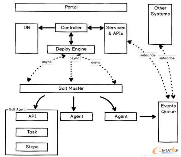 携程第四代架构探秘之运维基础架构升级