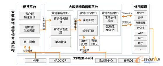 一个业务化的大数据PaaS平台启示录-数据分析网