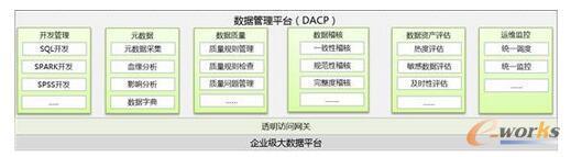 一个业务化的大数据PaaS平台启示录