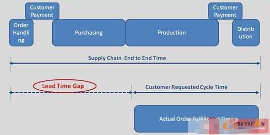 客户订单要求时间,交付时间和实际每段时间的区分示意