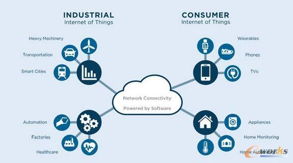 解码工业物联网:一文看懂lloT现状和未来