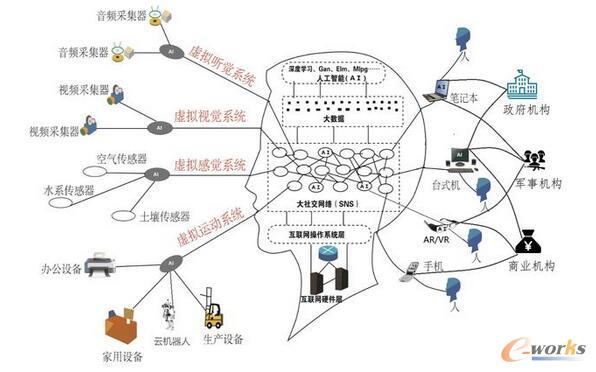 最新版互联网云脑架构图发布