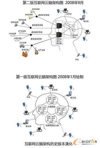 最新版互联网云脑架构图发布,解读物联网、云计算、人工智能、云机器人等19个前沿科技