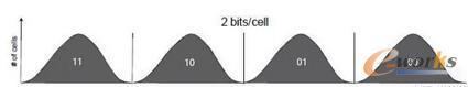 QLC寿命曝光!NAND闪存的存储原理和规格