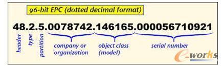 EPC码格式,EPC码可能逐渐会取代传统的UPC码,即商品条码