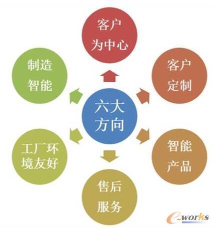 智能制造的六大方向